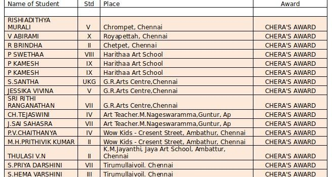 SRI DHARSHINI KALAI KOODAM NATIONAL YOUTH FESTIVAL 2018-19 ALL INDIA CHILDREN ART COMPETITION RESULTS