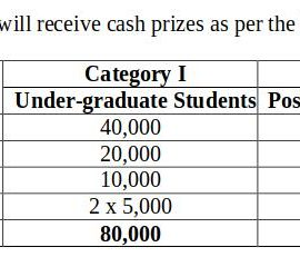 CCI National Level Essay Competition 2019 for UG and PG Students