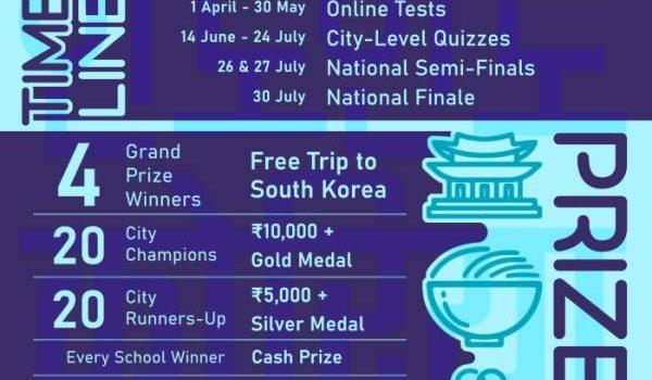 6th Korea-India Friendship Quiz Competition 2021